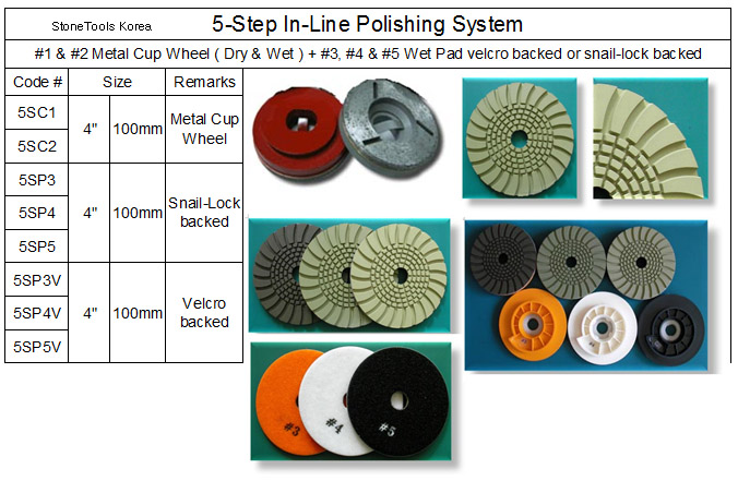 5 Step In-Line Polishing System